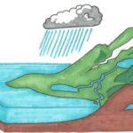 Siklus Hidrologi - Pengertian,  Macam & Tahapan Proses