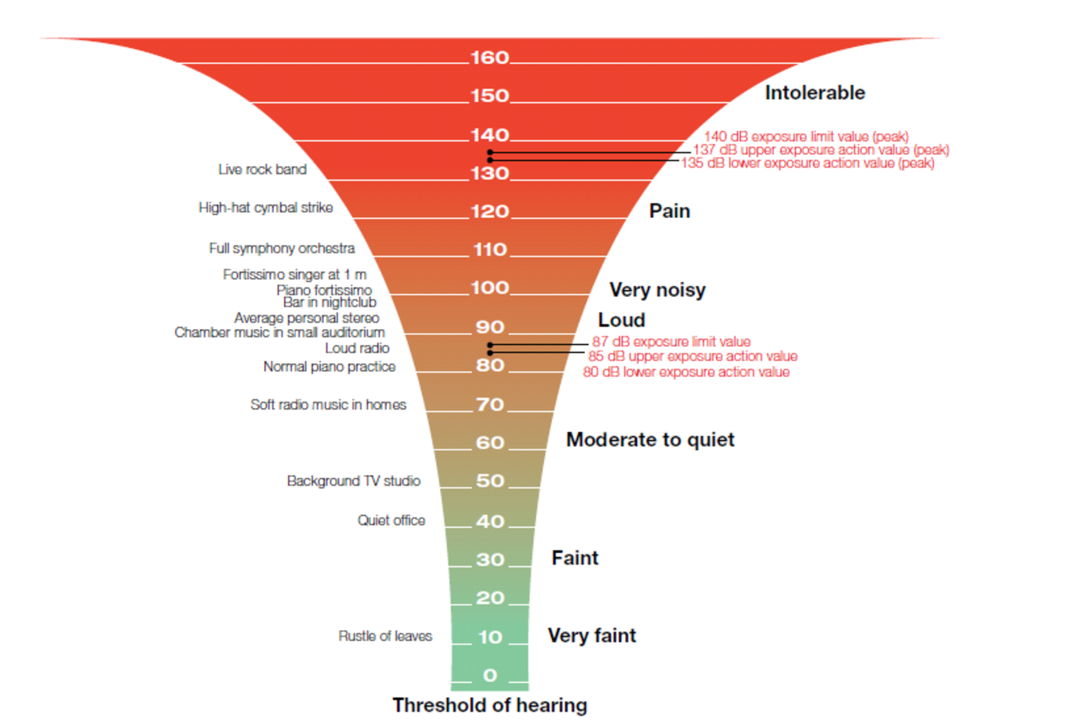 db meter chart