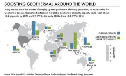 Infografis – Indonesia Miliki Potensi Panas Bumi Terbesar Dunia