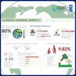 Infografis - Dampak Perubahan Iklim Bagi Indonesia