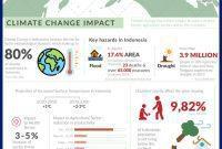dampak perubahan iklim bagi indonesia