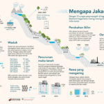 Infografis – Mengapa Jakarta Banjir?