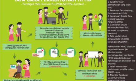 Infografis – Tata Cara Permohonan HPHD