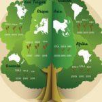 Infografis - Luas Area Hutan Dunia