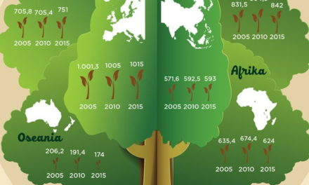 Infografis – Luas Area Hutan Dunia