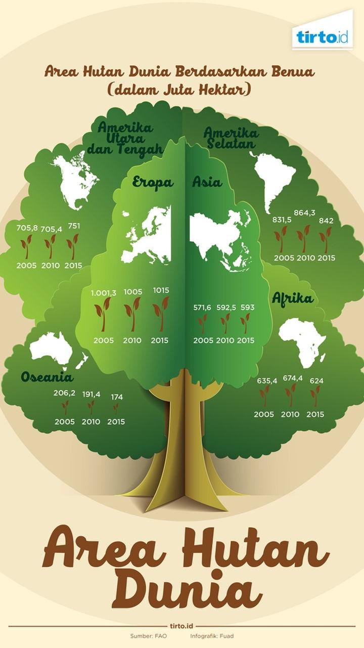 infografis luas hutan dunia