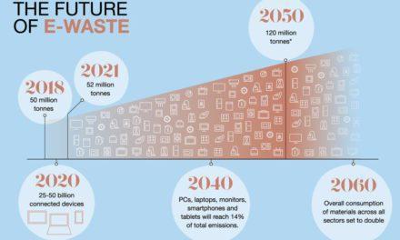 Infografis – Prediksi Jumlah Sampah Elektronik Dunia