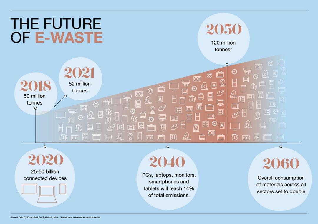 infografis sampah elektronik