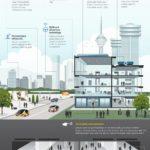 Infografis - Beginilah Kehidupan Kota Masa Depan