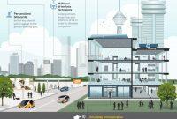 kehidupan perkotaan masa depan