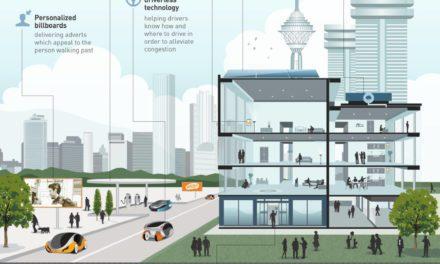 Infografis – Beginilah Kehidupan Kota Masa Depan