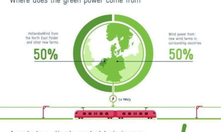 Infografis – Belanda Miliki Kereta Paling Ramah Lingkungan