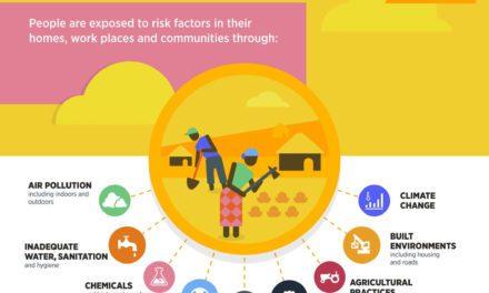 Infografis – Bagaimana Lingkungan Mempengaruhi Kesehatan Manusia