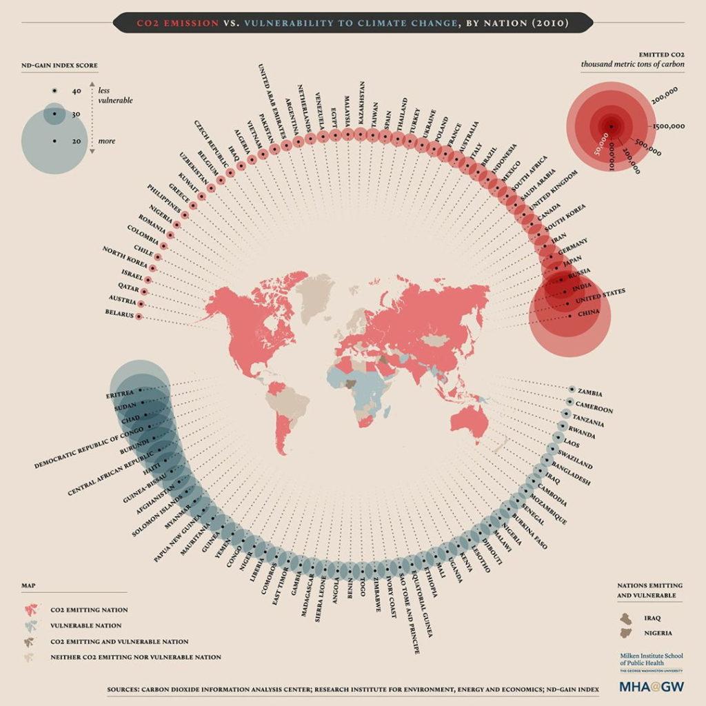 negara penghasil emisi dan terdampak