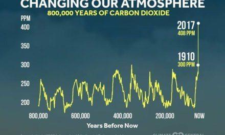 Infografis – Meningkatnya Emisi CO2 Setelah Revolusi Industri