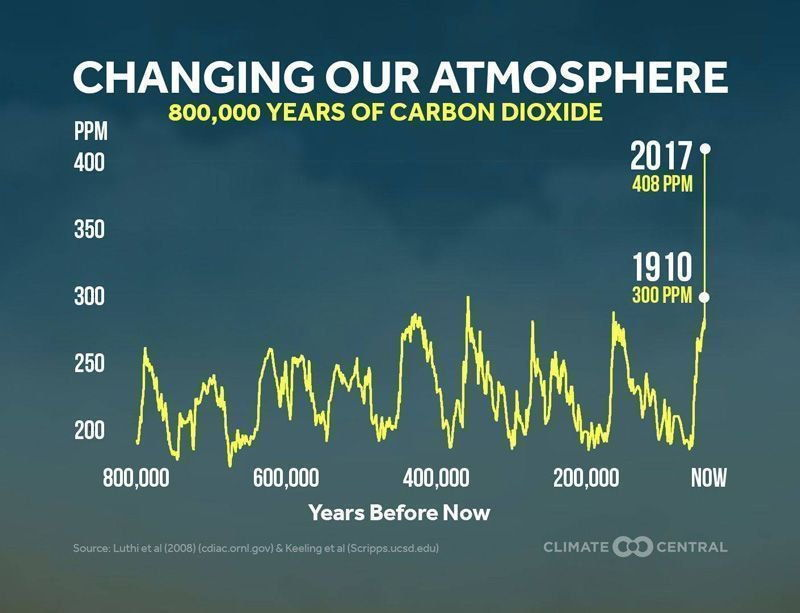 peningkatan kadar emisi karbon