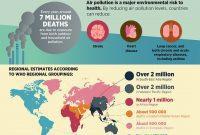 polusi udara pembunuh berdarah dingin