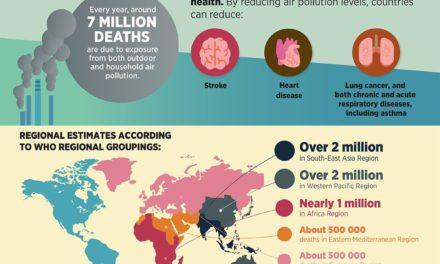 Infografis – Polusi Udara Membunuh 7 Juta Nyawa Tiap Tahun
