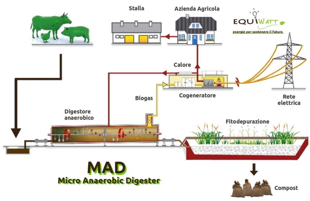 proses biogas