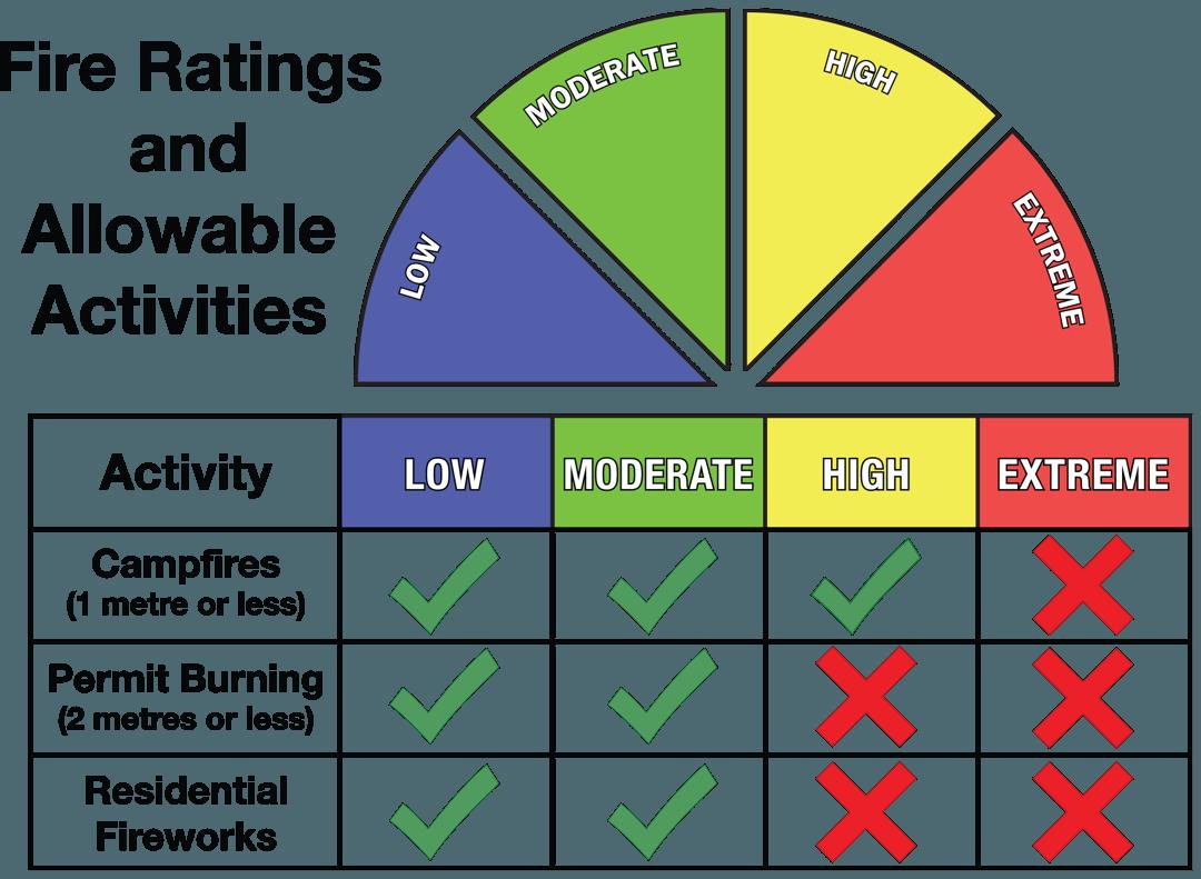 fire danger rating system
