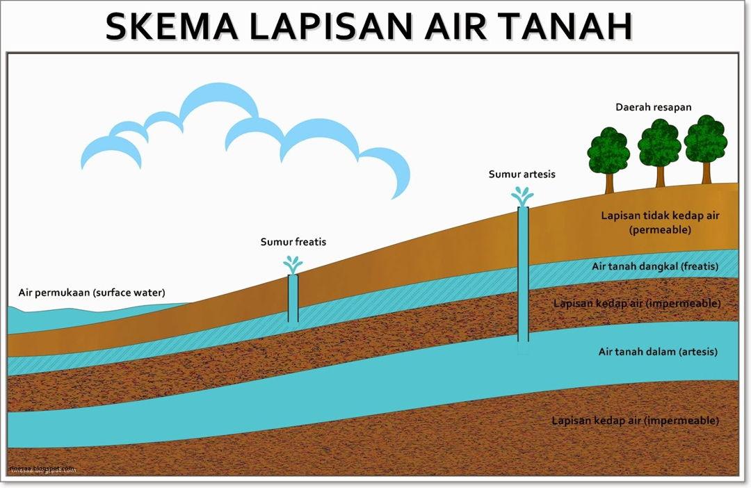 Air Tanah Pengertian Sumber Jenis Manfaat