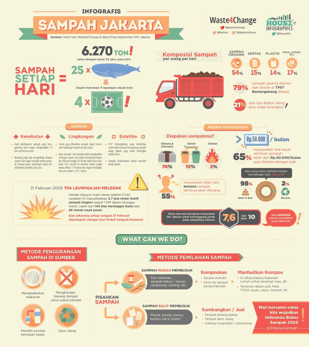 infografis sampah jakarta