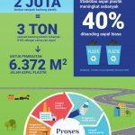 Infografis - Sampah Plastik Untuk Campuran Aspal