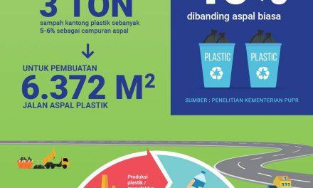 Infografis – Sampah Plastik Untuk Campuran Aspal