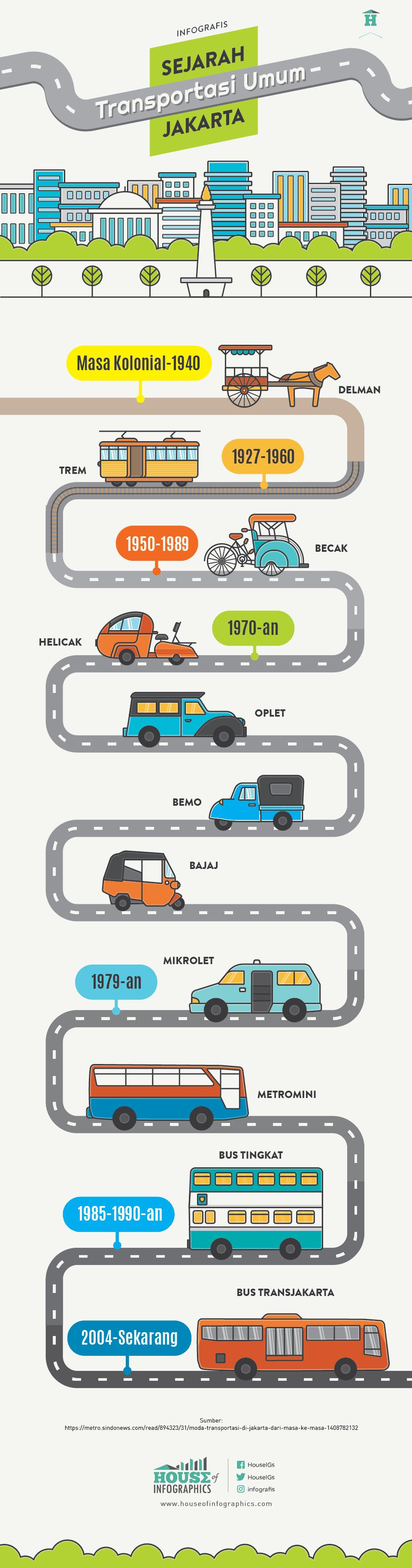 sejarah transportasi umum jakarta