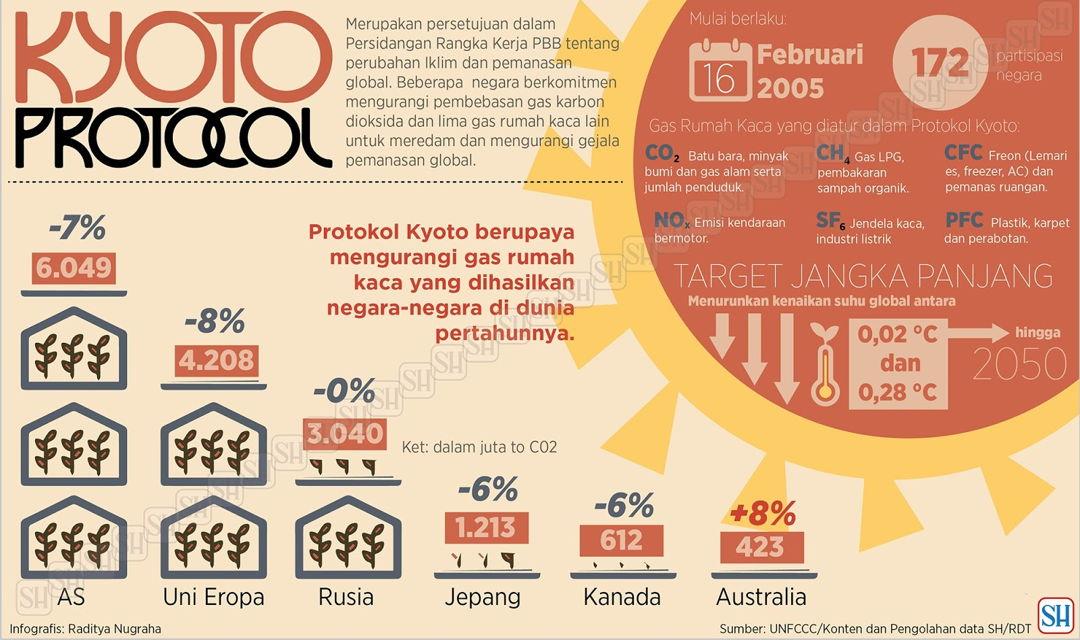 target protokol kyoto