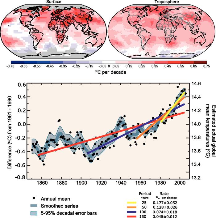 grafik peningkatan suhu bumi
