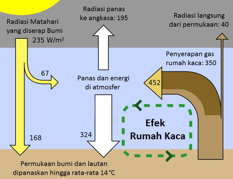 proses efek rumah kaca